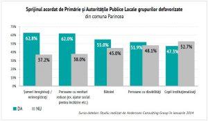 Statistica grupuri defavorizate Parincea